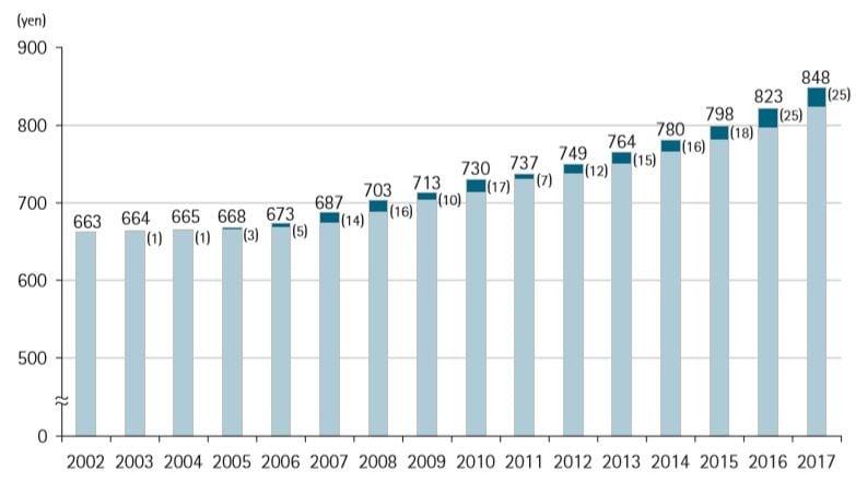 2002-2017 Japonya Asgari Ücret